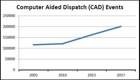 Computer Aided Dispatch Events
