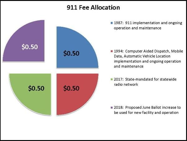 911 Fee Allocation